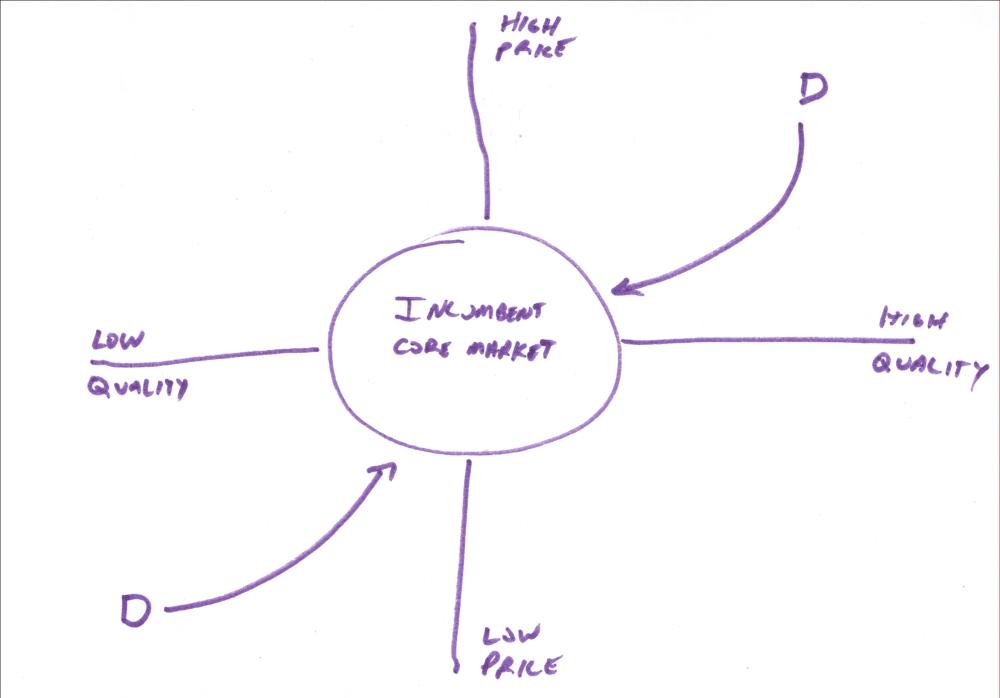 disruptor-strategy