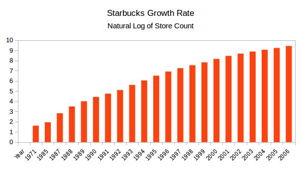 starbucks-growth-rate
